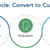 customer lifecycle management in banking